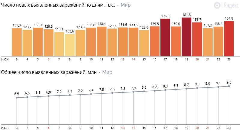Число новых заражений коронавирусом COVID-19 по дням в мире на 24 июня 2020 года