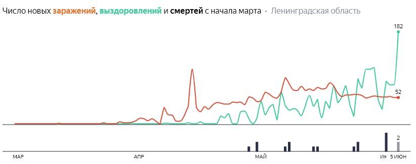 Число новых заражений, выздоровлений и смертей с начала марта на COVID-19 по дням в Ленобласти на 5 июня 2020 года
