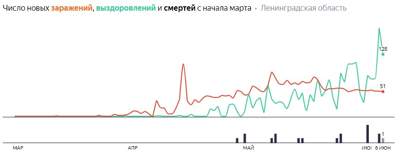 Коронавирус в Ленинградской области на субботу 6 июня: сколько заболевших на сегодня и последние новости