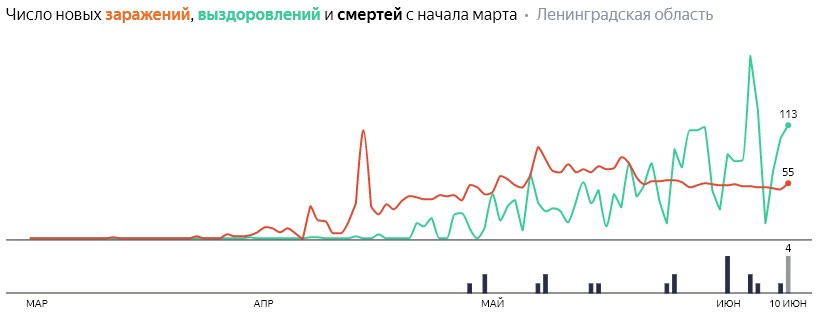 Число новых заражений, выздоровлений и смертей с начала марта на COVID-19 по дням в Ленобласти на 10 июня 2020 года