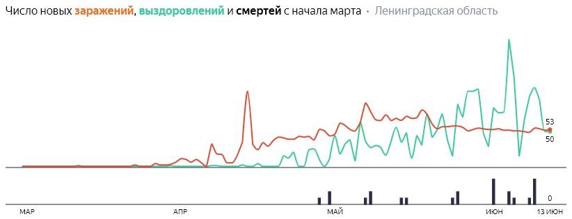 Число новых заражений, выздоровлений и смертей с начала марта на COVID-19 по дням в Ленобласти на 13 июня 2020 года