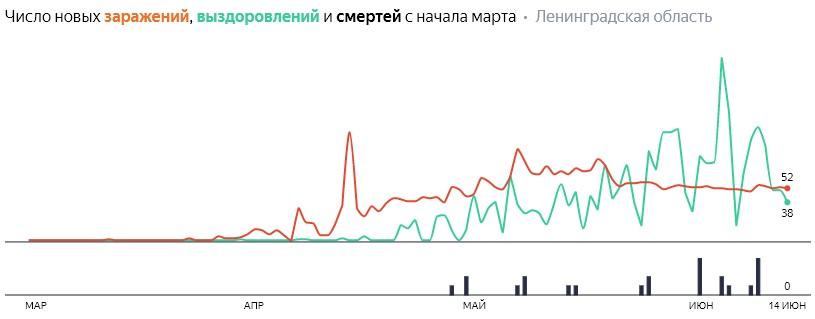 Число новых заражений, выздоровлений и смертей с начала марта на COVID-19 по дням в Ленобласти на 14 июня 2020 года