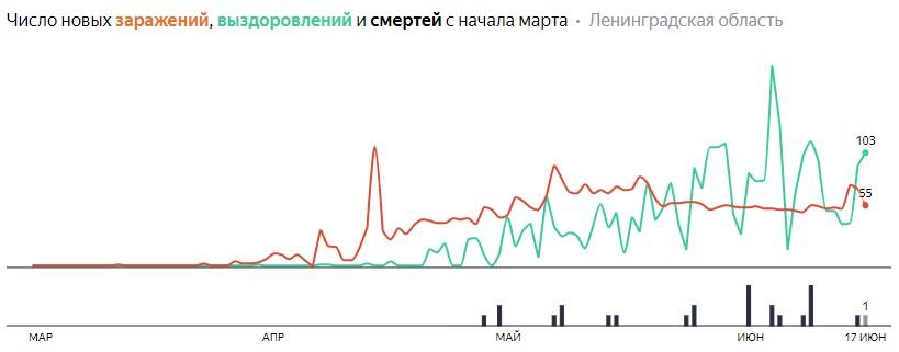 Число новых заражений, выздоровлений и смертей с начала марта на COVID-19 по дням в Ленобласти на 17 июня 2020 года