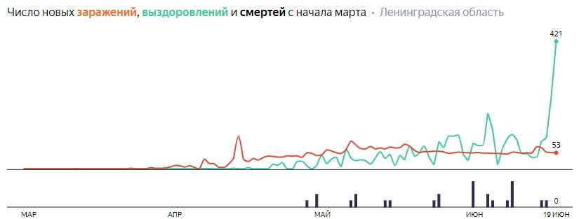 Число новых заражений, выздоровлений и смертей с начала марта на COVID-19 по дням в Ленобласти на 19 июня 2020 года