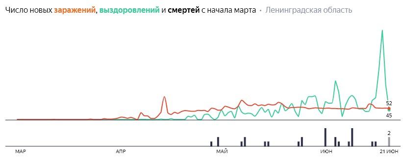 Число новых заражений, выздоровлений и смертей с начала марта на COVID-19 по дням в Ленобласти на 21 июня 2020 года