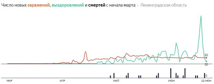 Число новых заражений, выздоровлений и смертей с начала марта на COVID-19 по дням в Ленобласти на 22 июня 2020 года