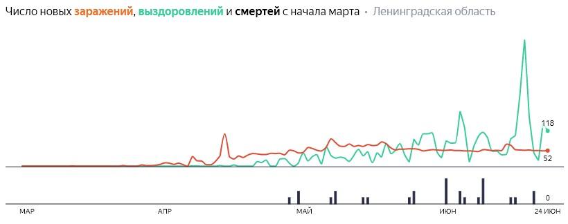 Число новых заражений, выздоровлений и смертей с начала марта на COVID-19 по дням в Ленобласти на 24 июня 2020 года