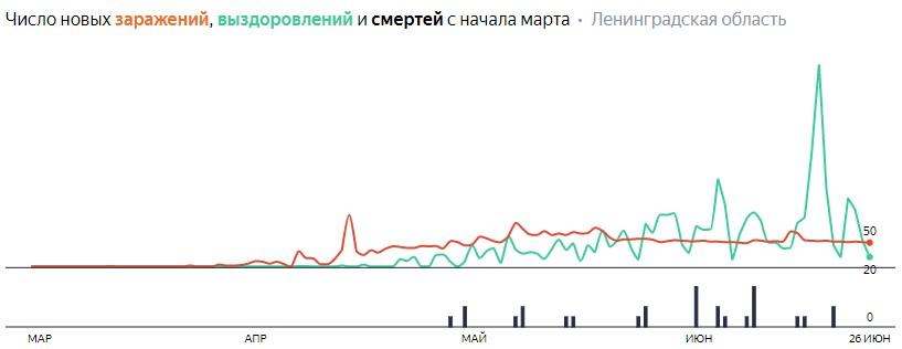 Число новых заражений, выздоровлений и смертей с начала марта на COVID-19 по дням в Ленобласти на 26 июня 2020 года