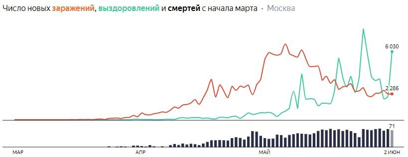 Число новых заражений, выздоровлений и смертей с начала марта на COVID-19 по дням в Москве на 2 июня 2020 года