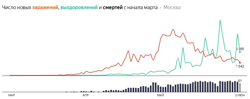 Число новых заражений, выздоровлений и смертей с начала марта на COVID-19 по дням в Москве на 3 июня 2020 года