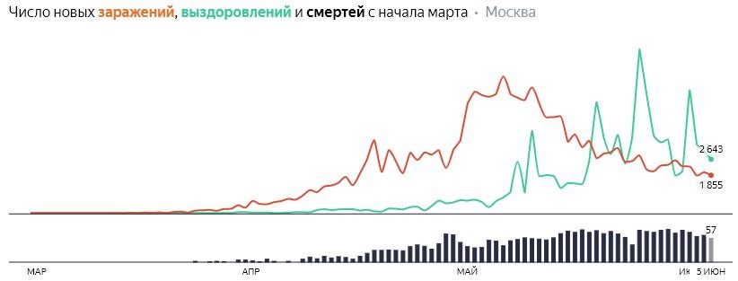 Число новых заражений, выздоровлений и смертей с начала марта на COVID-19 по дням в Москве на 5 июня 2020 года