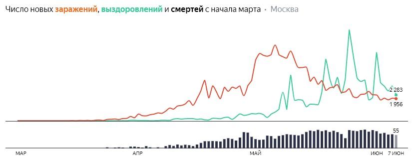 Число новых заражений, выздоровлений и смертей с начала марта на COVID-19 по дням в Москве на 7 июня 2020 года
