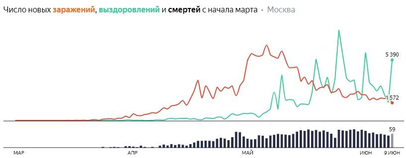 Число новых заражений, выздоровлений и смертей с начала марта на COVID-19 по дням в Москве на 9 июня 2020 года