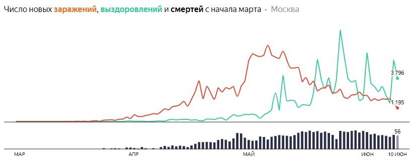 Число новых заражений, выздоровлений и смертей с начала марта на COVID-19 по дням в Москве на 10 июня 2020 года