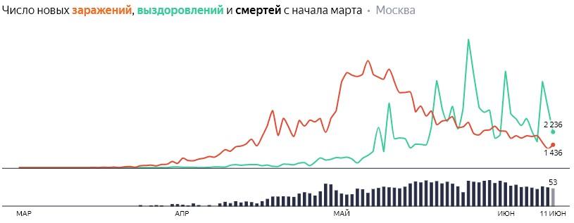Число новых заражений, выздоровлений и смертей с начала марта на COVID-19 по дням в Москве на 12 июня 2020 года