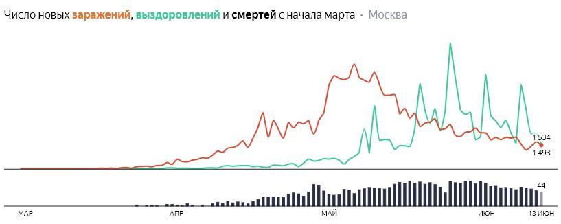 Число новых заражений, выздоровлений и смертей с начала марта на COVID-19 по дням в Москве на 13 июня 2020 года