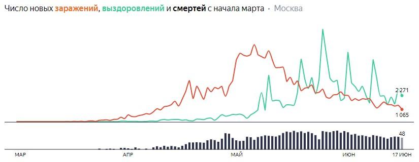 Число новых заражений, выздоровлений и смертей с начала марта на COVID-19 по дням в Москве на 17 июня 2020 года