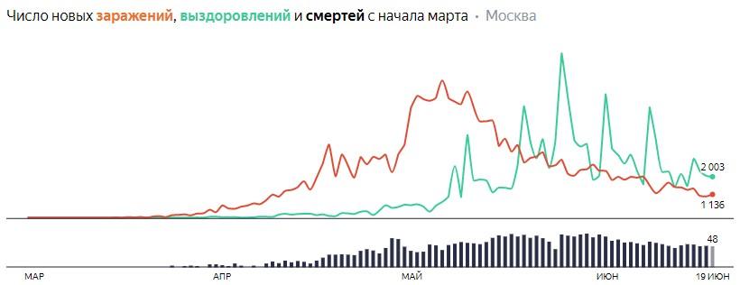 Число новых заражений, выздоровлений и смертей с начала марта на COVID-19 по дням в Москве на 19 июня 2020 года