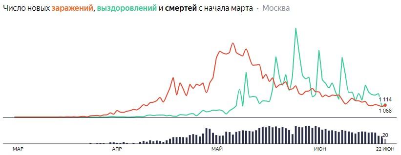 Число новых заражений, выздоровлений и смертей с начала марта на COVID-19 по дням в Москве на 22 июня 2020 года