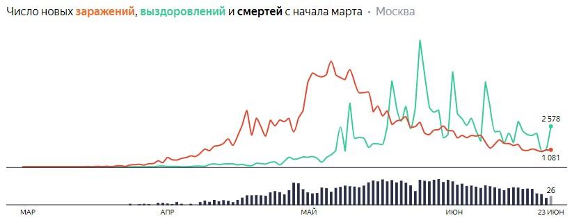 Число новых заражений, выздоровлений и смертей с начала марта на COVID-19 по дням в Москве на 23 июня 2020 года