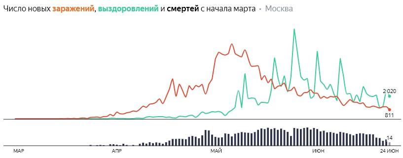 Число новых заражений, выздоровлений и смертей с начала марта на COVID-19 по дням в Москве на 24 июня 2020 года