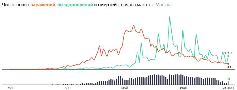 Число новых заражений, выздоровлений и смертей с начала марта на COVID-19 по дням в Москве на 26 июня 2020 года