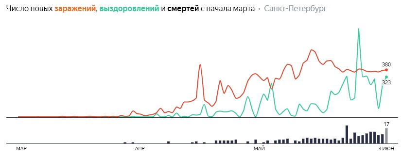 Число новых заражений, выздоровлений и смертей с начала марта на COVID-19 по дням в Петербурге на 3 июня 2020 года