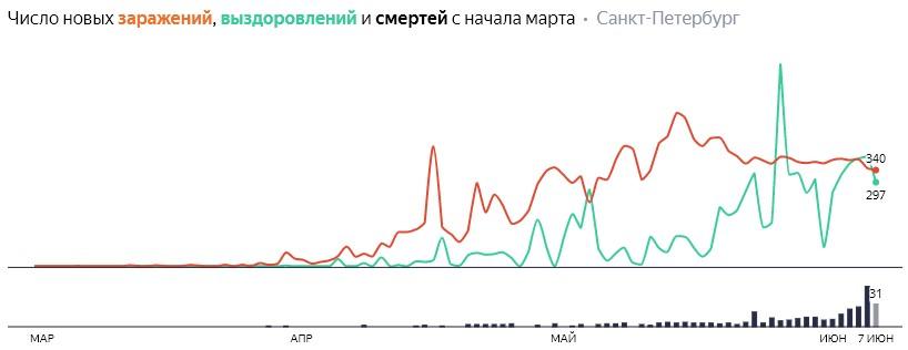 Число новых заражений, выздоровлений и смертей с начала марта на COVID-19 по дням в Петербурге на 7 июня 2020 года