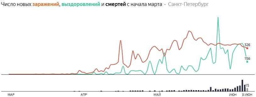 Число новых заражений, выздоровлений и смертей с начала марта на COVID-19 по дням в Петербурге на 8 июня 2020 года