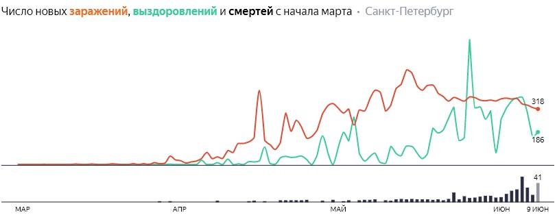 Число новых заражений, выздоровлений и смертей с начала марта на COVID-19 по дням в Петербурге на 9 июня 2020 года