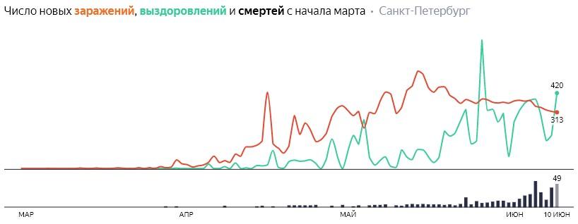 Число новых заражений, выздоровлений и смертей с начала марта на COVID-19 по дням в Петербурге на 10 июня 2020 года