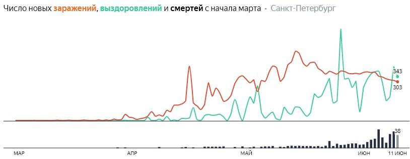 Число новых заражений, выздоровлений и смертей с начала марта на COVID-19 по дням в Петербурге на 11 июня 2020 года