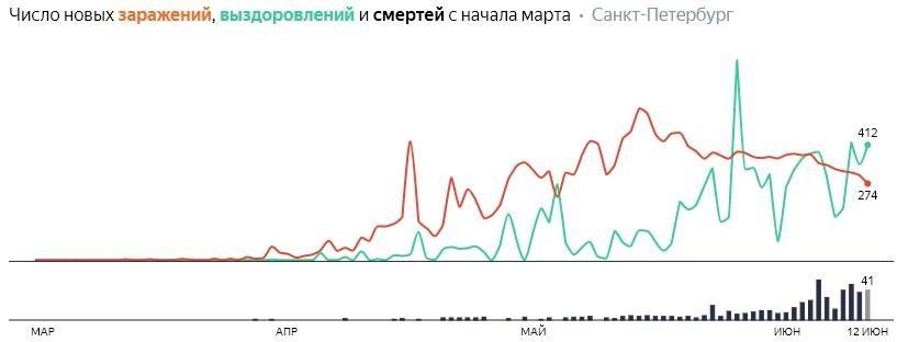 Число новых заражений, выздоровлений и смертей с начала марта на COVID-19 по дням в Петербурге на 12 июня 2020 года