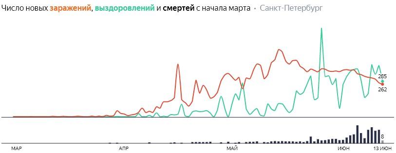 Число новых заражений, выздоровлений и смертей с начала марта на COVID-19 по дням в Петербурге на 13 июня 2020 года