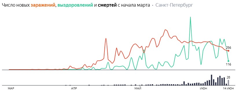Число новых заражений, выздоровлений и смертей с начала марта на COVID-19 по дням в Петербурге на 14 июня 2020 года