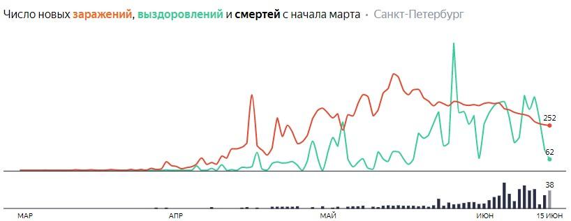 Число новых заражений, выздоровлений и смертей с начала марта на COVID-19 по дням в Петербурге на 15 июня 2020 года