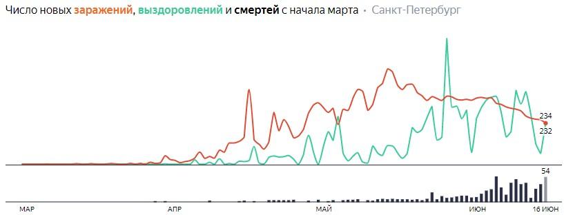 Число новых заражений, выздоровлений и смертей с начала марта на COVID-19 по дням в Петербурге на 16 июня 2020 года