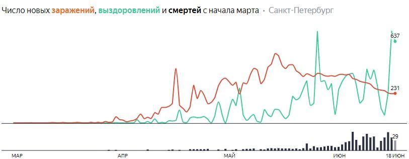 Число новых заражений, выздоровлений и смертей с начала марта на COVID-19 по дням в Петербурге на 18 июня 2020 года