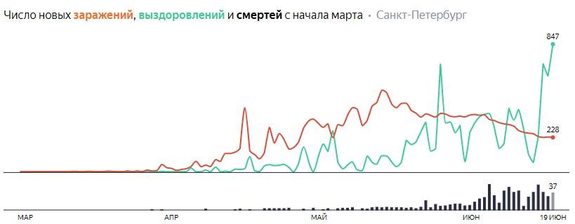 Число новых заражений, выздоровлений и смертей с начала марта на COVID-19 по дням в Петербурге на 19 июня 2020 года