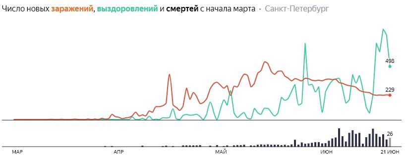 Число новых заражений, выздоровлений и смертей с начала марта на COVID-19 по дням в Петербурге на 21 июня 2020 года