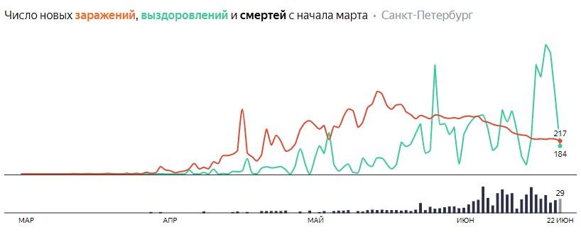 Число новых заражений, выздоровлений и смертей с начала марта на COVID-19 по дням в Петербурге на 22 июня 2020 года