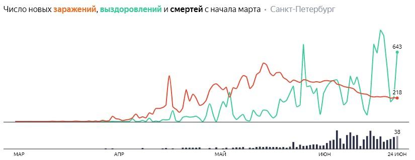 Число новых заражений, выздоровлений и смертей с начала марта на COVID-19 по дням в Петербурге на 24 июня 2020 года