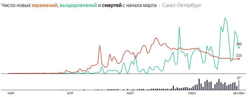Число новых заражений, выздоровлений и смертей с начала марта на COVID-19 по дням в Петербурге на 26 июня 2020 года