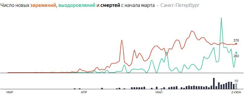 Число новых заражений, выздоровлений и смертей с начала марта на COVID-19 по дням в Петербурге на 2 июня 2020 года
