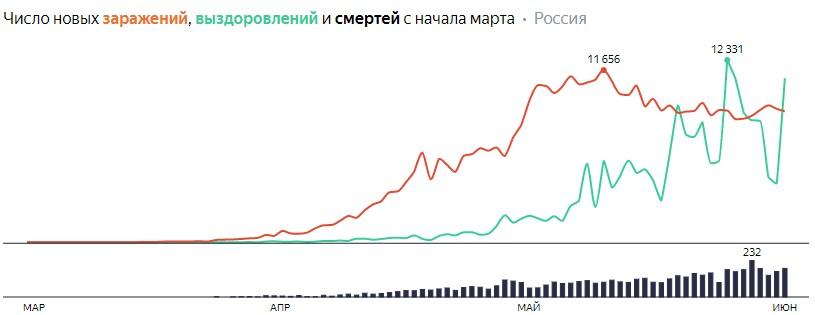 Число новых заражений, выздоровлений и смертей с начала марта на COVID-19 по дням в России  на 2 июня 2020 года