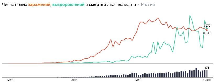 Число новых заражений, выздоровлений и смертей с начала марта на COVID-19 по дням в России  на 3 июня 2020 года