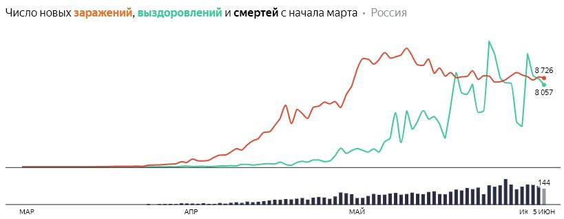 Число новых заражений, выздоровлений и смертей с начала марта на COVID-19 по дням в России  на 5 июня 2020 года