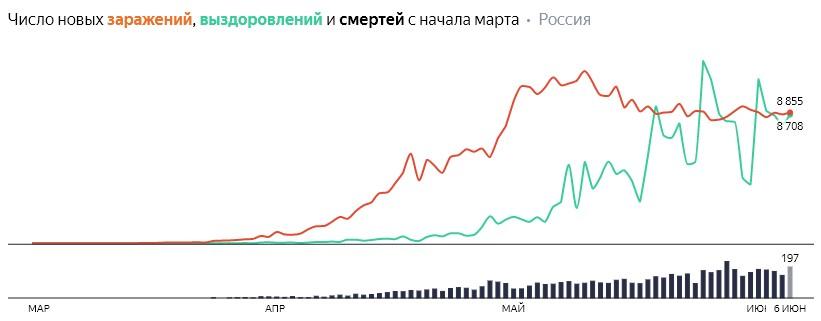 Число новых заражений, выздоровлений и смертей с начала марта на COVID-19 по дням в России  на 6 июня 2020 года