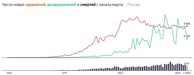 Число новых заражений, выздоровлений и смертей с начала марта на COVID-19 по дням в России  на 7 июня 2020 года