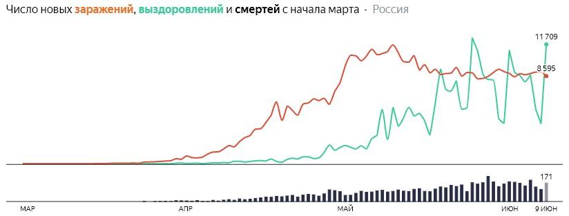 Число новых заражений, выздоровлений и смертей с начала марта на COVID-19 по дням в России на 9 июня 2020 года